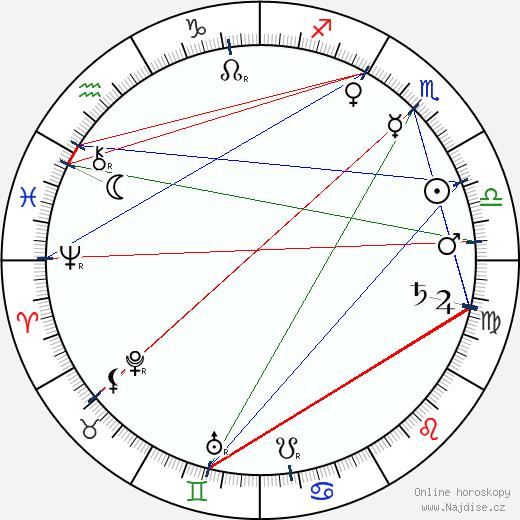 Alois Mrštík wikipedie wiki 2020, 2021 horoskop
