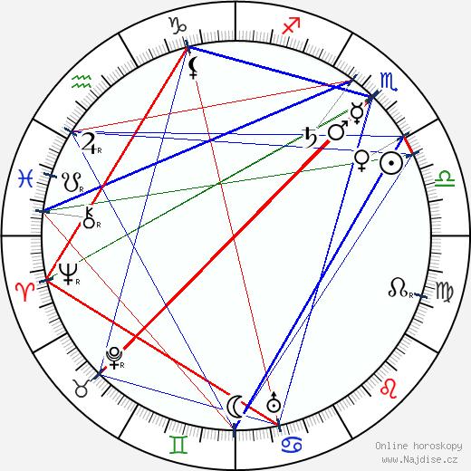 Alois Rašín wikipedie wiki 2019, 2020 horoskop