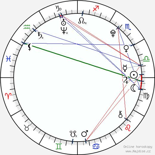 Alue K. Loskotová wikipedie wiki 2018, 2019 horoskop