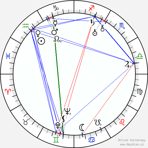 Alvar Aalto wikipedie wiki 2019, 2020 horoskop