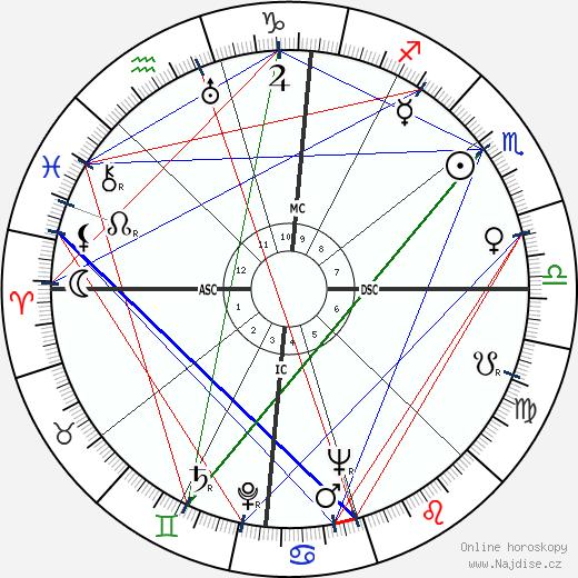 Alvaro Cunhal wikipedie wiki 2018, 2019 horoskop
