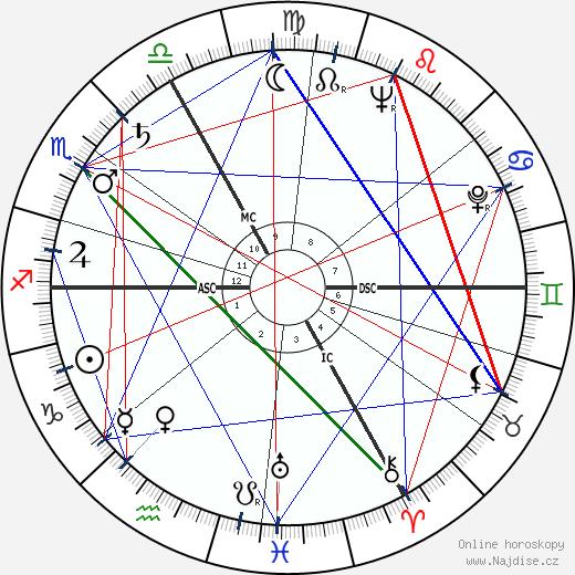 Alvin Lewis Fast wikipedie wiki 2017, 2018 horoskop
