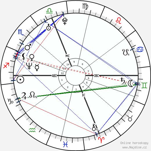 Alyssa Milano wikipedie wiki 2020, 2021 horoskop