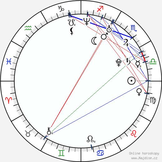 Alyssa Sutherland wikipedie wiki 2019, 2020 horoskop
