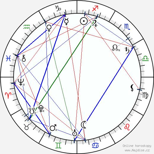 Alžběta Hesenská wikipedie wiki 2018, 2019 horoskop