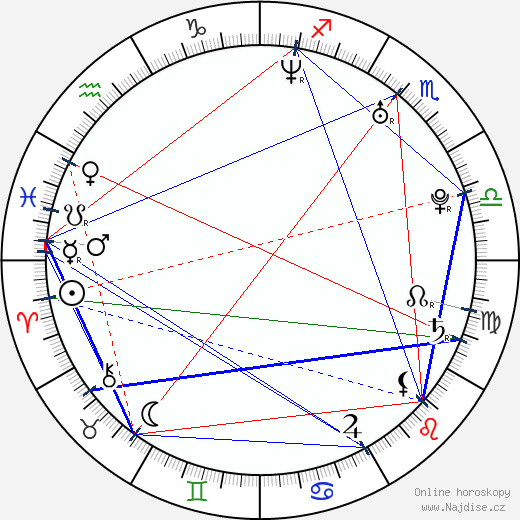 Alžbeta Stanková wikipedie wiki 2020, 2021 horoskop