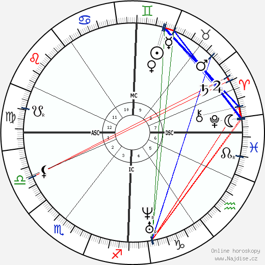 Amalie Dietrich wikipedie wiki 2019, 2020 horoskop