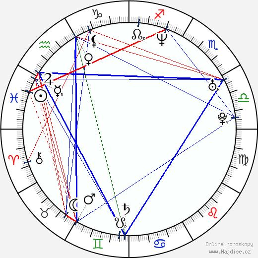 Amanda Abbington wikipedie wiki 2018, 2019 horoskop