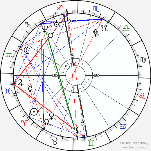 Amanda Bynes wikipedie wiki 2017, 2018 horoskop
