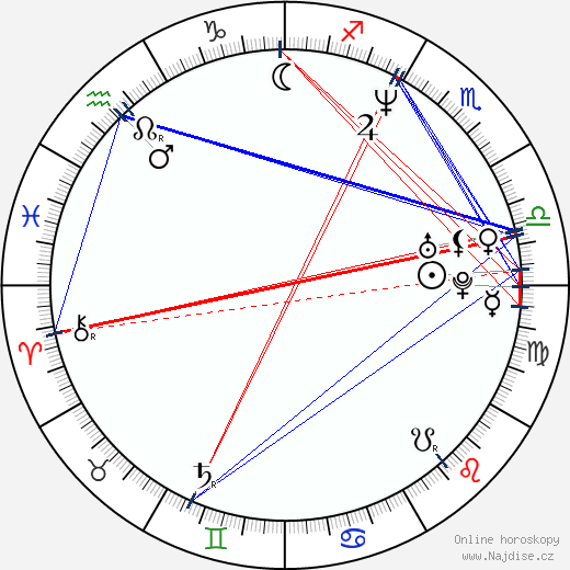 Amanda Detmer wikipedie wiki 2018, 2019 horoskop