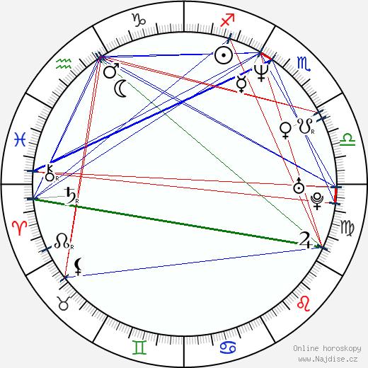 Amanda Lepore wikipedie wiki 2018, 2019 horoskop
