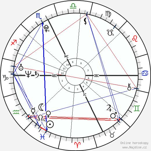 Amanda Nadeau wikipedie wiki 2017, 2018 horoskop