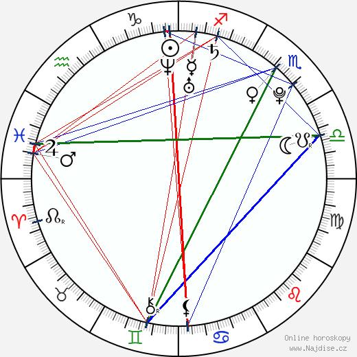 Amanda O'Connor wikipedie wiki 2017, 2018 horoskop