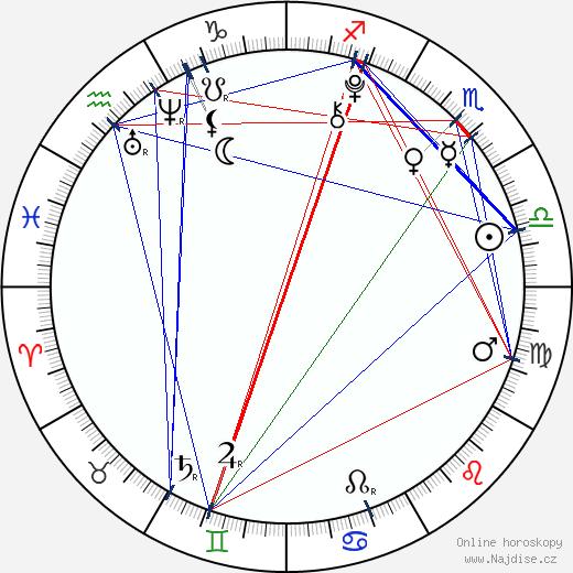 Amanda Pace wikipedie wiki 2018, 2019 horoskop