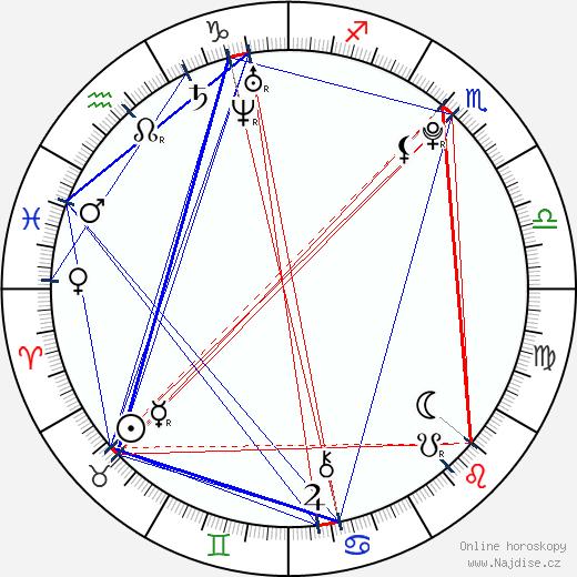 Amanda Pilke wikipedie wiki 2018, 2019 horoskop