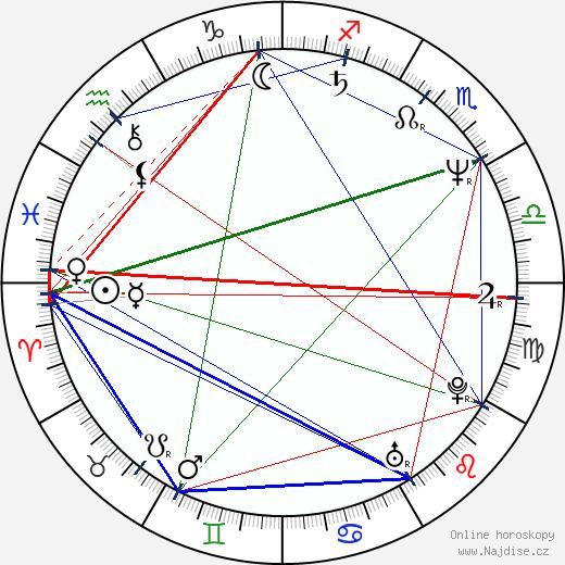 Amanda Plummer wikipedie wiki 2019, 2020 horoskop