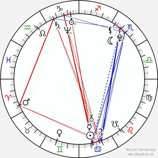 Amanda Rasmuson wikipedie wiki 2018, 2019 horoskop