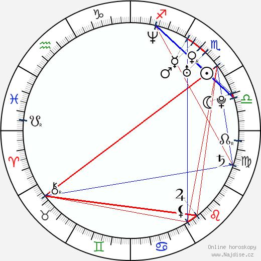 Amanda Swafford wikipedie wiki 2017, 2018 horoskop