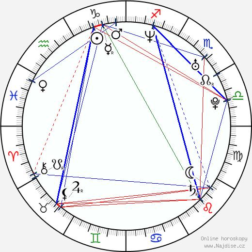 Amber Benson wikipedie wiki 2019, 2020 horoskop