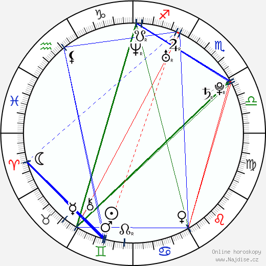 Amber Borycki wikipedie wiki 2020, 2021 horoskop