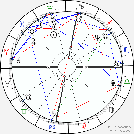 Amber Frey wikipedie wiki 2019, 2020 horoskop