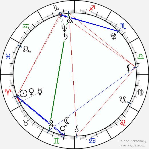 Amber Perkins wikipedie wiki 2018, 2019 horoskop