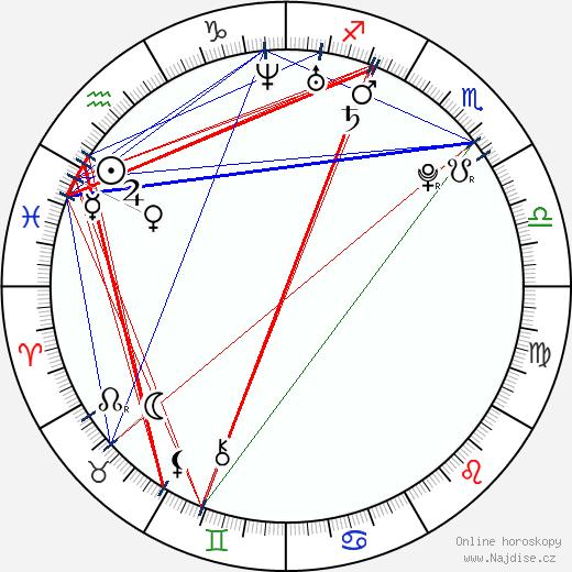 Amber Riley wikipedie wiki 2018, 2019 horoskop