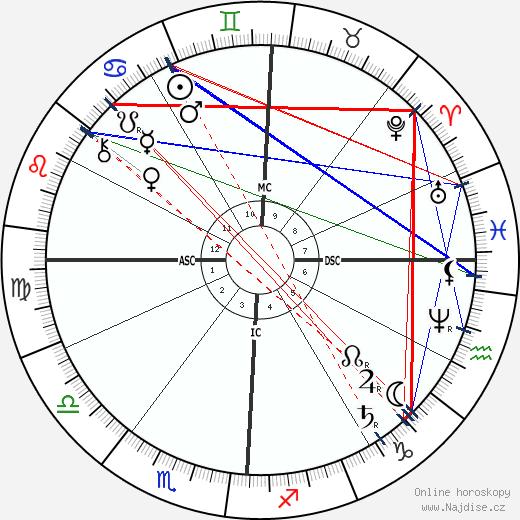Ambrose Bierce wikipedie wiki 2018, 2019 horoskop