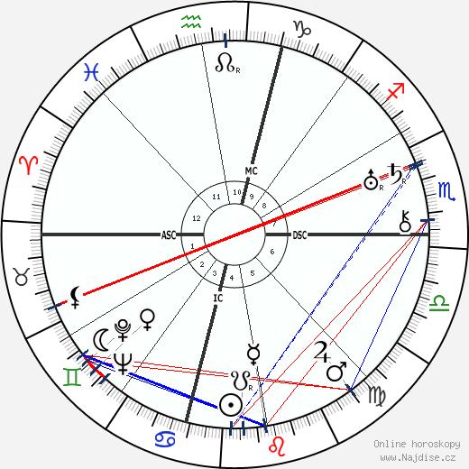 Amelia Earhart wikipedie wiki 2018, 2019 horoskop