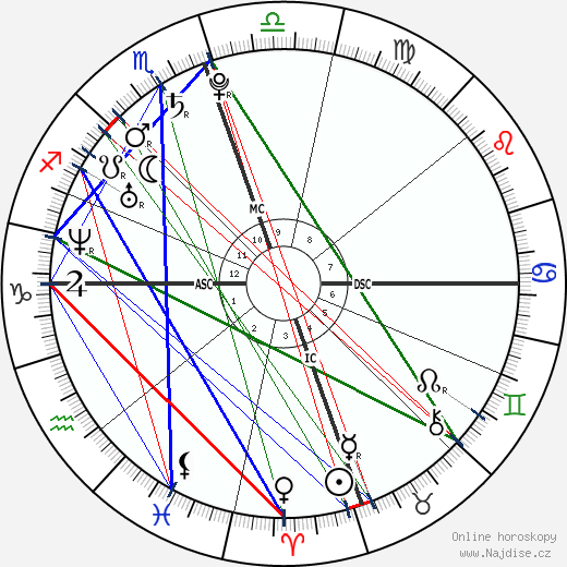 America Ferrera wikipedie wiki 2019, 2020 horoskop