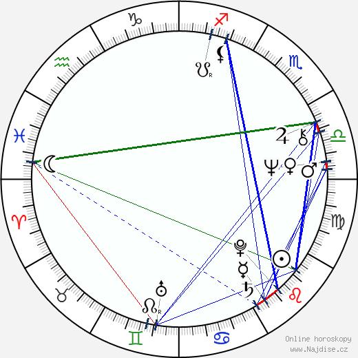 Amir Naderi wikipedie wiki 2017, 2018 horoskop
