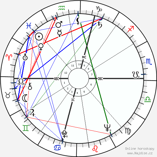 Amos Cardarelli wikipedie wiki 2018, 2019 horoskop