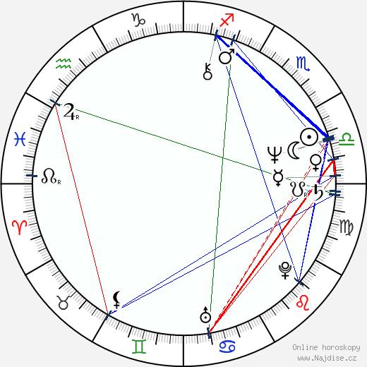 Amos Gitai wikipedie wiki 2018, 2019 horoskop