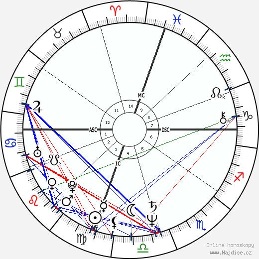 Amy Irving wikipedie wiki 2020, 2021 horoskop