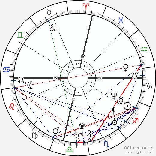 Amy Lee wikipedie wiki 2019, 2020 horoskop