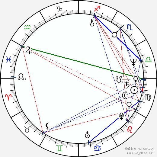 Amy Madigan wikipedie wiki 2019, 2020 horoskop