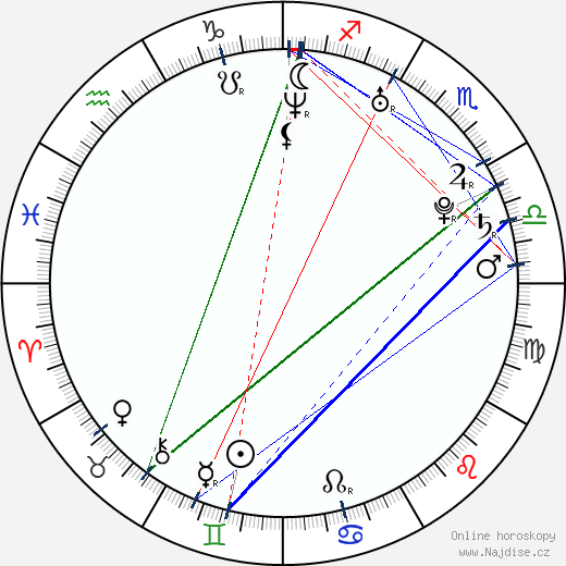 Amy Nuttall wikipedie wiki 2019, 2020 horoskop