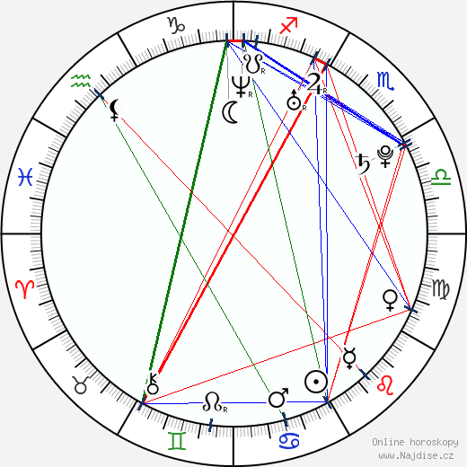 Amy Paffrath wikipedie wiki 2019, 2020 horoskop