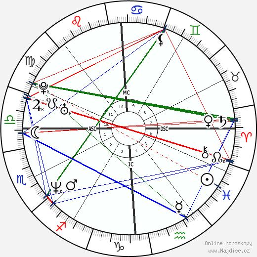 Amy Pietz wikipedie wiki 2020, 2021 horoskop