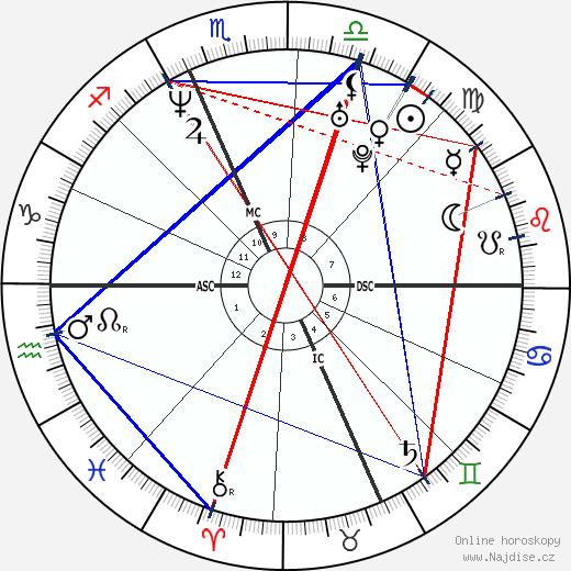 Amy Poehler wikipedie wiki 2019, 2020 horoskop