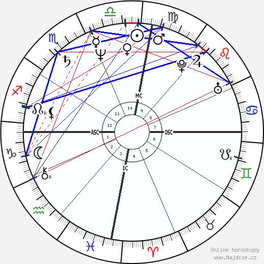 Amyr Klynk wikipedie wiki 2019, 2020 horoskop