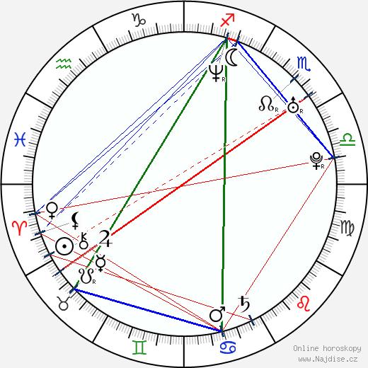 Aňa Geislerová wikipedie wiki 2018, 2019 horoskop