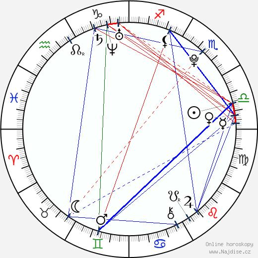 Anamária d'Almeida wikipedie wiki 2019, 2020 horoskop