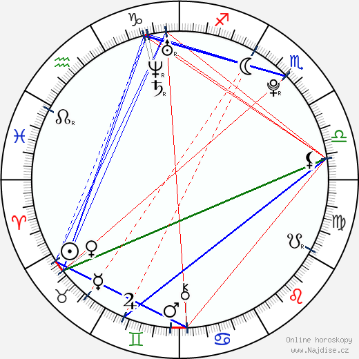 Anastasia Baranova wikipedie wiki 2019, 2020 horoskop