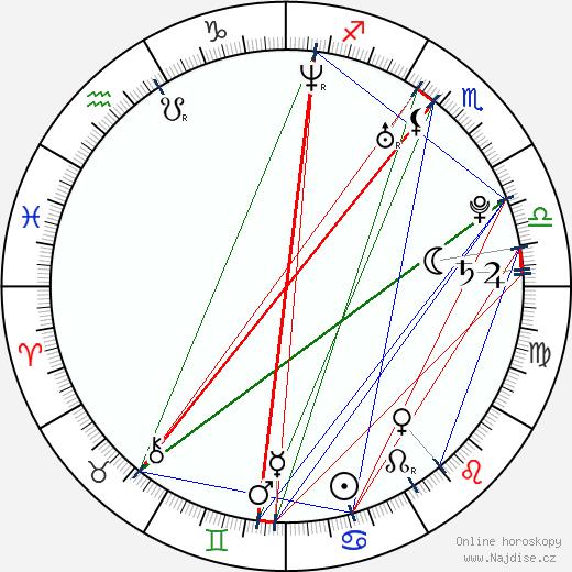 Anastasia Myskina wikipedie wiki 2019, 2020 horoskop