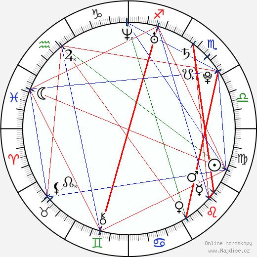 Anastasija Zadorožnaja wikipedie wiki 2018, 2019 horoskop