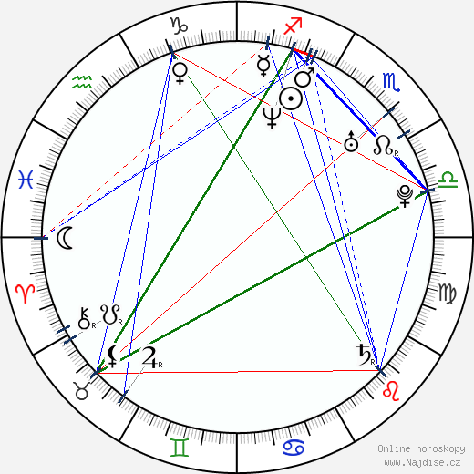 Anastasija Žuravljova wikipedie wiki 2018, 2019 horoskop