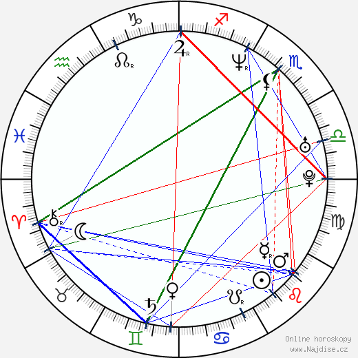 Anatolij Bělyj wikipedie wiki 2018, 2019 horoskop