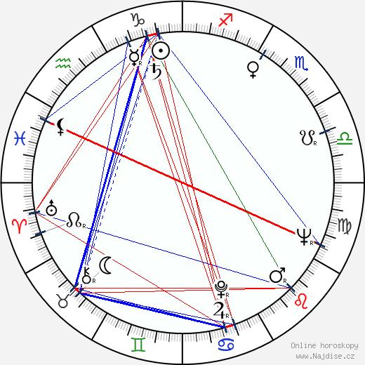 Anatolij Kuzněcov wikipedie wiki 2020, 2021 horoskop