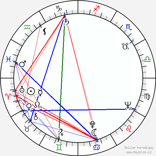 Anatolij Šeljuchin wikipedie wiki 2019, 2020 horoskop